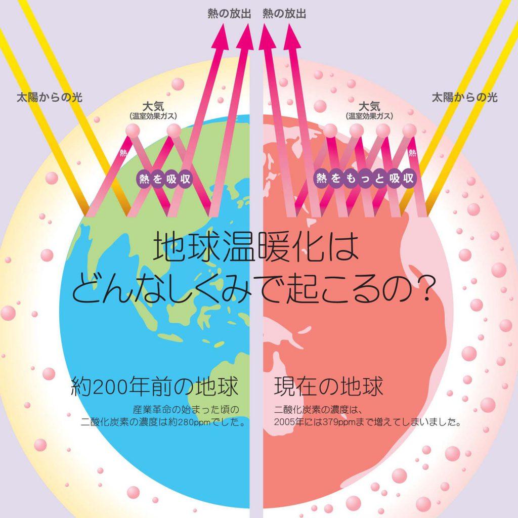 地球 温暖 化 地球温暖化 - data.jma.go.jp