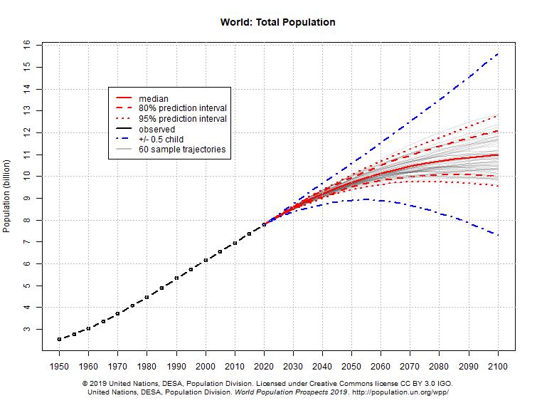 国連2019年 世界人口推移予測グラフ