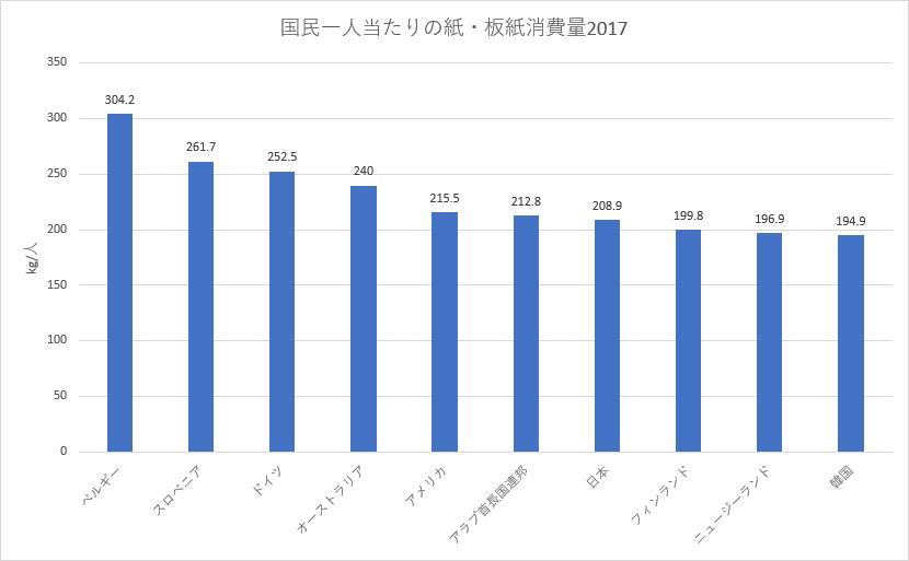 国民一人当たりの紙・板紙消費量2017年