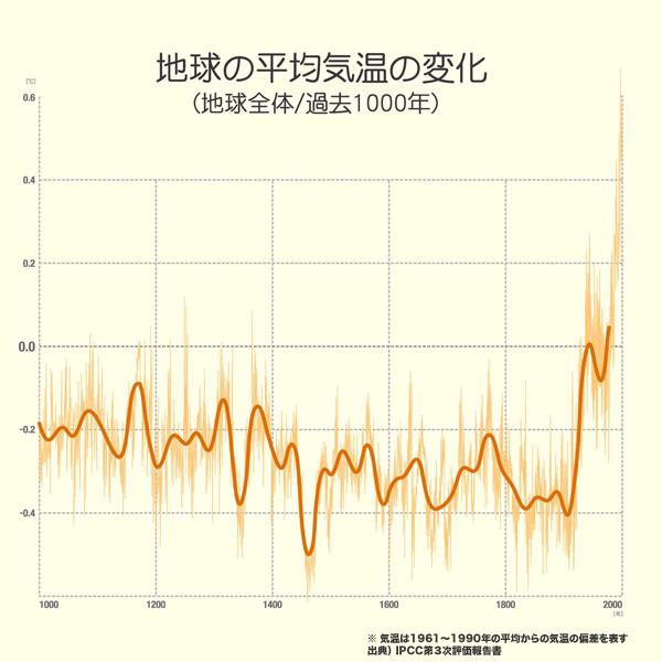 地球の平均気温の変化