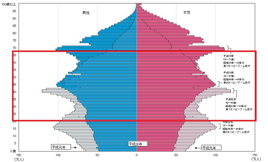 現在働いている世代  総務省統計局「人口推計」