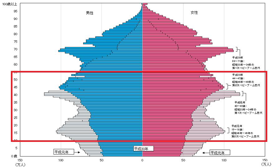 10年後の働いている世代  総務省統計局「人口推計」